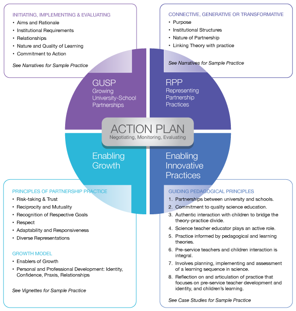 Graphic illustratrating the interpretive framework